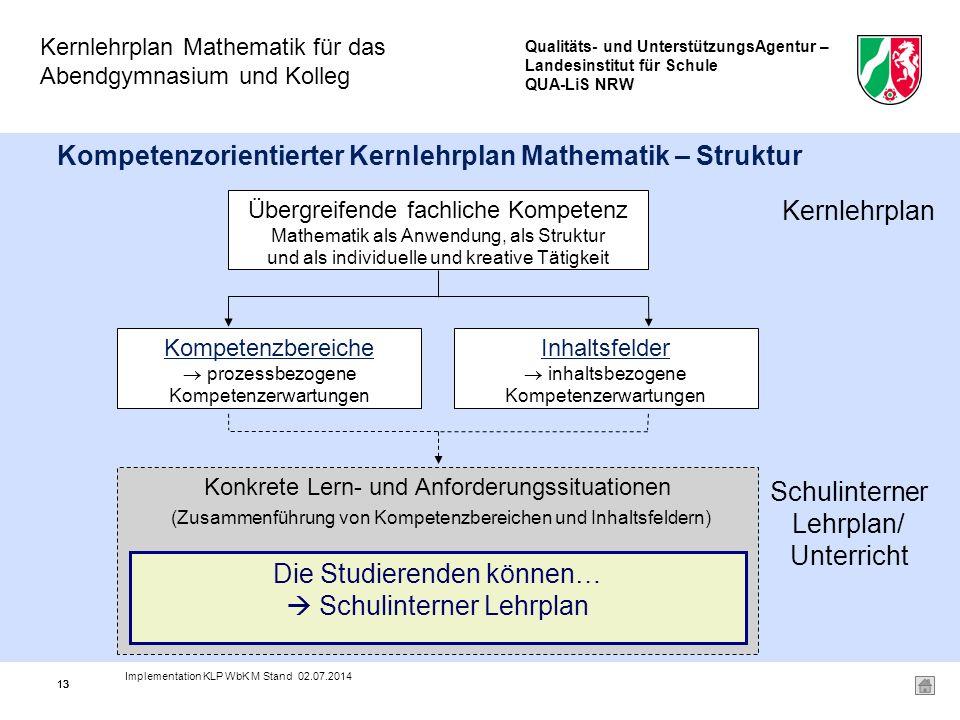 Qualitäts- und UnterstützungsAgentur – Landesinstitut für Schule QUA-LiS NRW Kernlehrplan Mathematik für das Abendgymnasium und Kolleg 13 Kompetenzorientierter Kernlehrplan Mathematik – Struktur Übergreifende fachliche Kompetenz Mathematik als Anwendung, als Struktur und als individuelle und kreative Tätigkeit Kompetenzbereiche  prozessbezogene Kompetenzerwartungen Inhaltsfelder  inhaltsbezogene Kompetenzerwartungen Konkrete Lern- und Anforderungssituationen (Zusammenführung von Kompetenzbereichen und Inhaltsfeldern) Schulinterner Lehrplan/ Unterricht Die Studierenden können…  Schulinterner Lehrplan Kernlehrplan 13 Implementation KLP WbK M Stand 02.07.2014