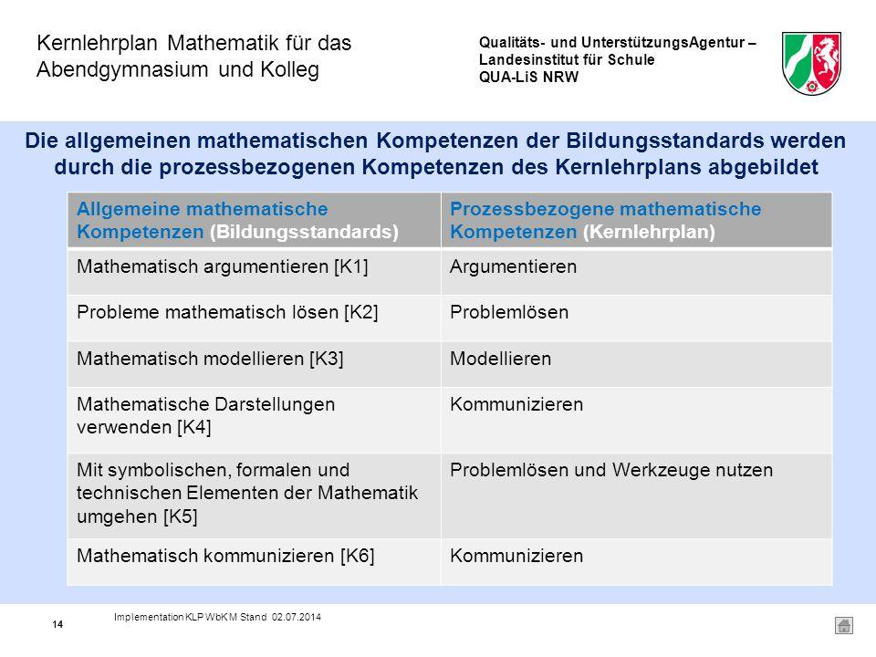Qualitäts- und UnterstützungsAgentur – Landesinstitut für Schule QUA-LiS NRW Kernlehrplan Mathematik für das Abendgymnasium und Kolleg 14 Die allgemeinen mathematischen Kompetenzen der Bildungsstandards werden durch die prozessbezogenen Kompetenzen des Kernlehrplans abgebildet Allgemeine mathematische Kompetenzen (Bildungsstandards) Prozessbezogene mathematische Kompetenzen (Kernlehrplan) Mathematisch argumentieren [K1]Argumentieren Probleme mathematisch lösen [K2]Problemlösen Mathematisch modellieren [K3]Modellieren Mathematische Darstellungen verwenden [K4] Kommunizieren Mit symbolischen, formalen und technischen Elementen der Mathematik umgehen [K5] Problemlösen und Werkzeuge nutzen Mathematisch kommunizieren [K6]Kommunizieren 14 Implementation KLP WbK M Stand 02.07.2014