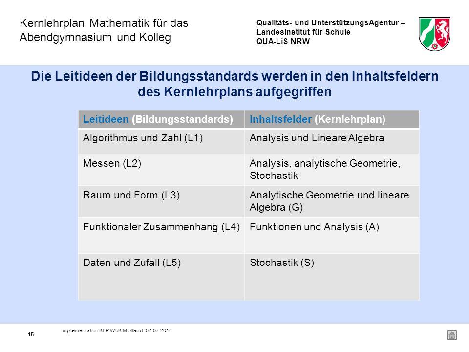 Qualitäts- und UnterstützungsAgentur – Landesinstitut für Schule QUA-LiS NRW Kernlehrplan Mathematik für das Abendgymnasium und Kolleg 15 Die Leitideen der Bildungsstandards werden in den Inhaltsfeldern des Kernlehrplans aufgegriffen Leitideen (Bildungsstandards)Inhaltsfelder (Kernlehrplan) Algorithmus und Zahl (L1)Analysis und Lineare Algebra Messen (L2)Analysis, analytische Geometrie, Stochastik Raum und Form (L3)Analytische Geometrie und lineare Algebra (G) Funktionaler Zusammenhang (L4)Funktionen und Analysis (A) Daten und Zufall (L5)Stochastik (S) 15 Implementation KLP WbK M Stand 02.07.2014