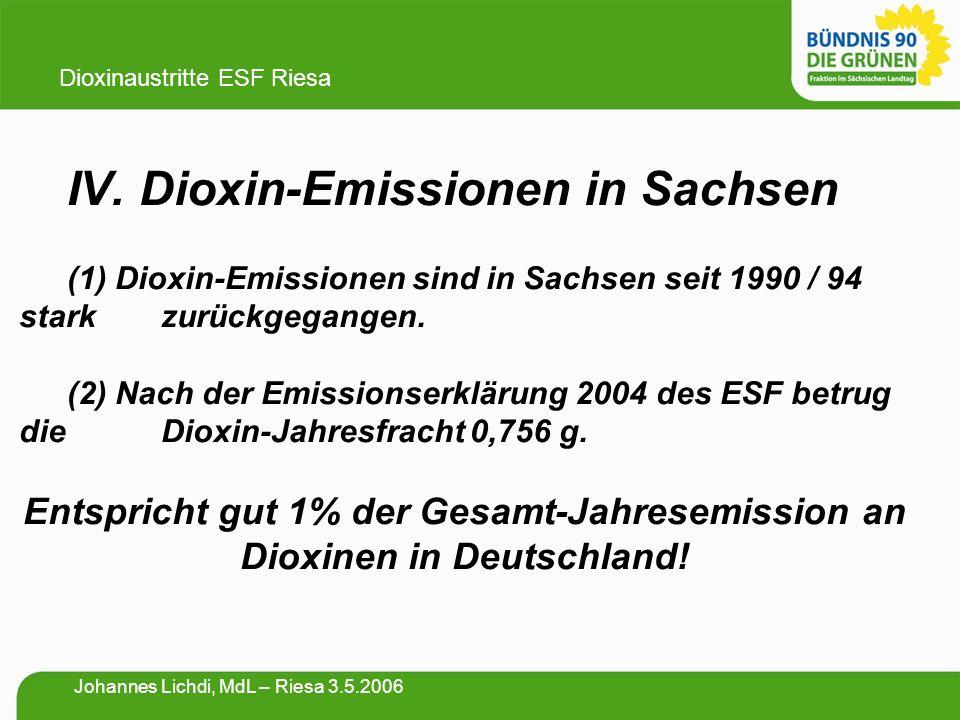 IV. Dioxin-Emissionen in Sachsen (1) Dioxin-Emissionen sind in Sachsen seit 1990 / 94 stark zurückgegangen. (2) Nach der Emissionserklärung 2004 des E