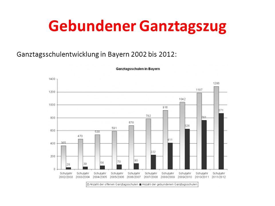 Gebundener Ganztagszug Ganztagsschulentwicklung in Bayern 2002 bis 2012:
