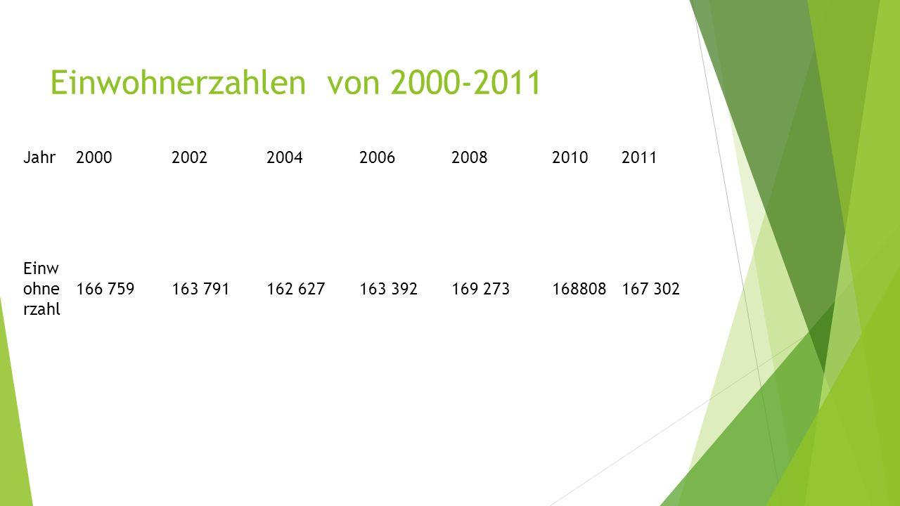 Einwohnerzahlen von 2000-2011 Jahr2000200220042006200820102011 Einw ohne rzahl 166 759163 791162 627163 392169 273168808167 302