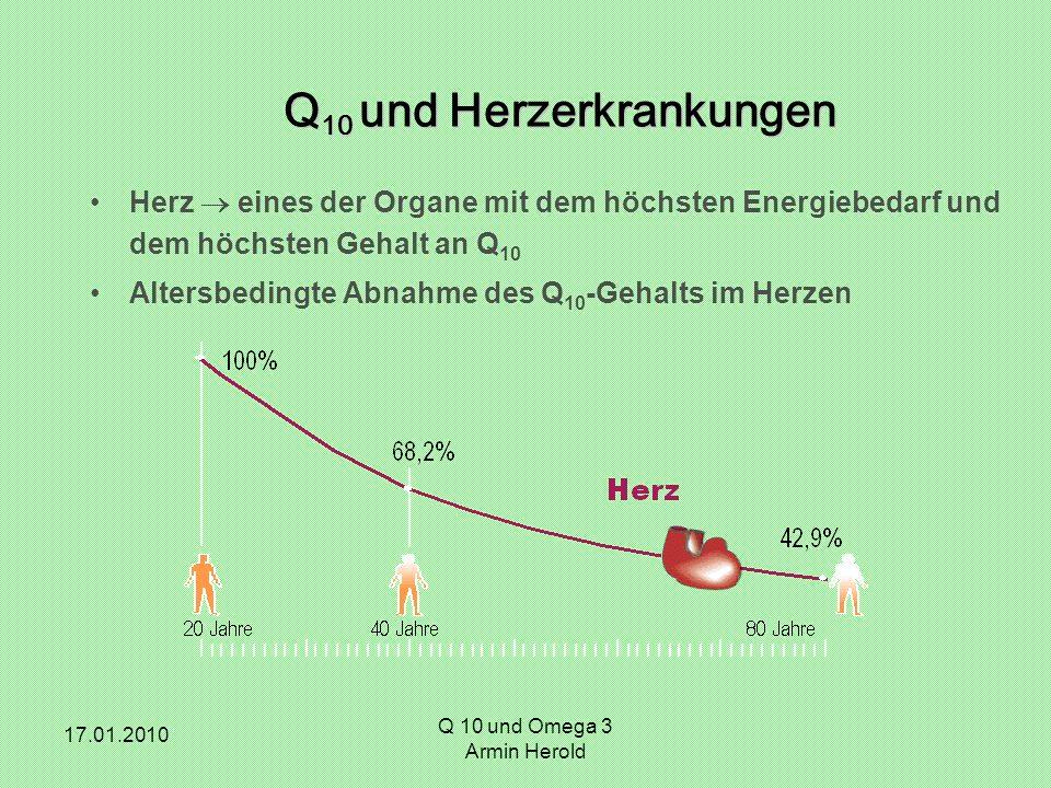 17.01.2010 Herz  eines der Organe mit dem höchsten Energiebedarf und dem höchsten Gehalt an Q 10 Altersbedingte Abnahme des Q 10 -Gehalts im Herzen Q