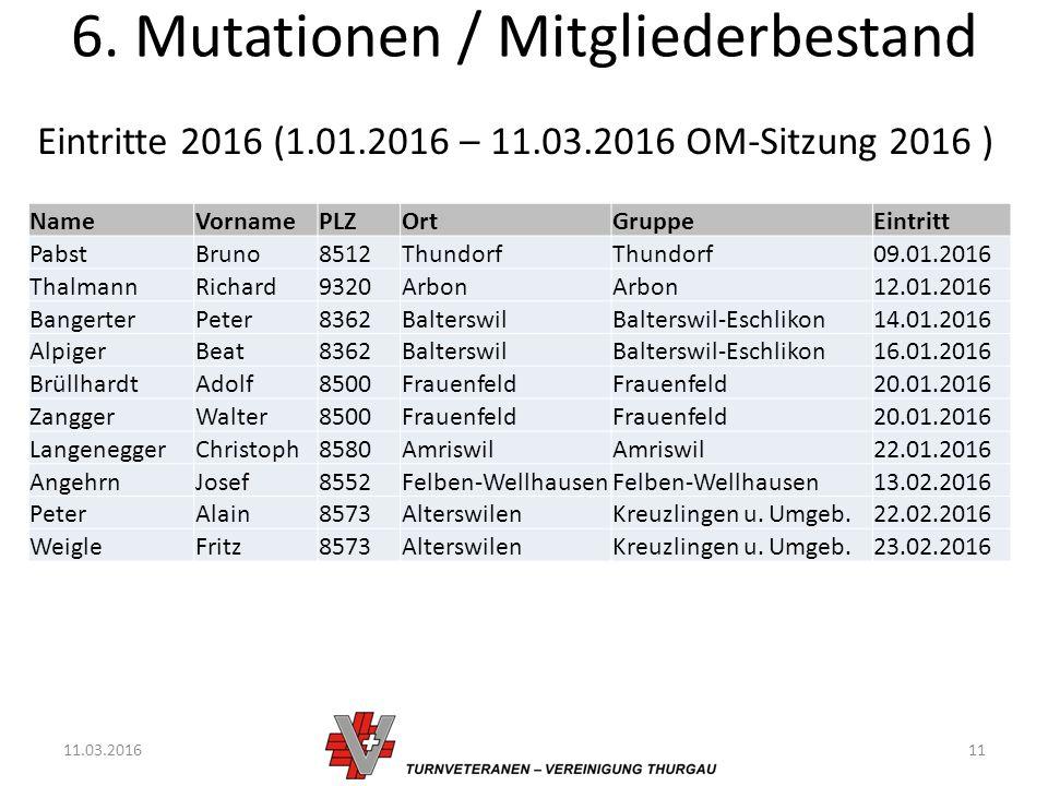 6. Mutationen / Mitgliederbestand 11.03.201611 Eintritte 2016 (1.01.2016 – 11.03.2016 OM-Sitzung 2016 ) NameVornamePLZOrtGruppeEintritt PabstBruno8512