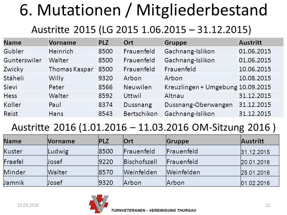 6. Mutationen / Mitgliederbestand 11.03.201612 Austritte 2015 (LG 2015 1.06.2015 – 31.12.2015) Austritte 2016 (1.01.2016 – 11.03.2016 OM-Sitzung 2016