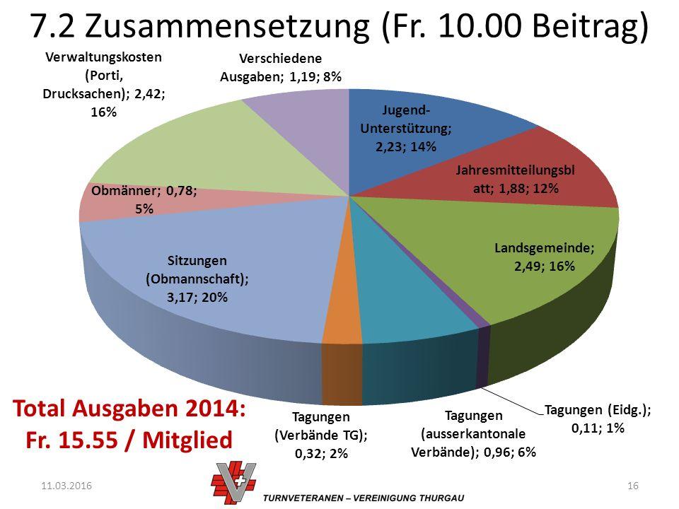 7.2 Zusammensetzung (Fr. 10.00 Beitrag) 11.03.201616 Total Ausgaben 2014: Fr. 15.55 / Mitglied