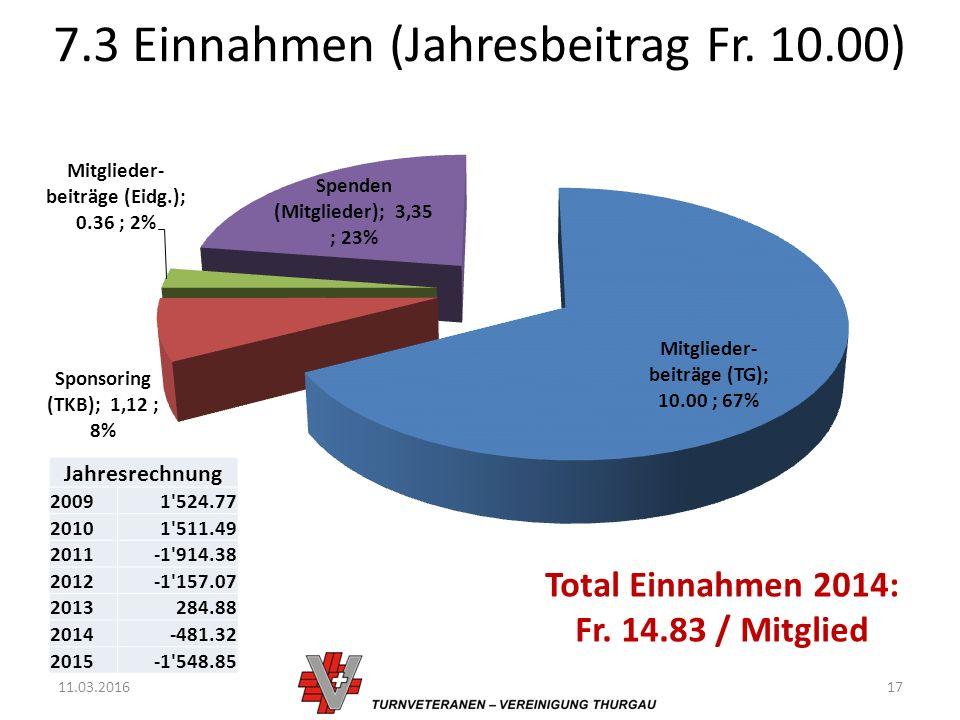 7.3 Einnahmen (Jahresbeitrag Fr. 10.00) 11.03.201617 Total Einnahmen 2014: Fr.