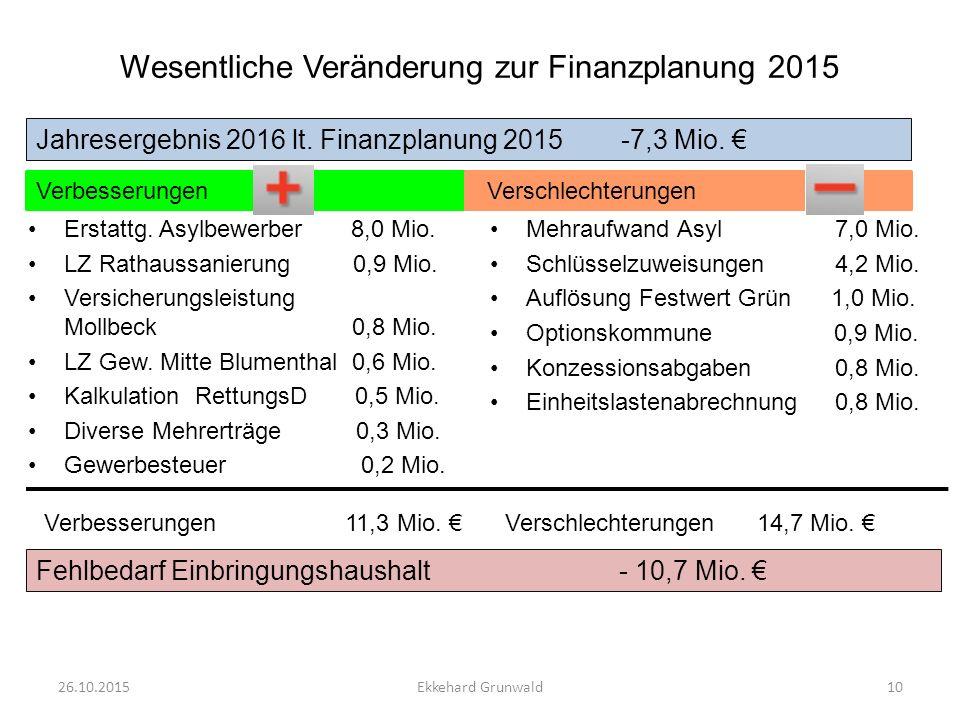 Wesentliche Veränderung zur Finanzplanung 2015 Erstattg. Asylbewerber 8,0 Mio. LZ Rathaussanierung 0,9 Mio. Versicherungsleistung Mollbeck 0,8 Mio. LZ