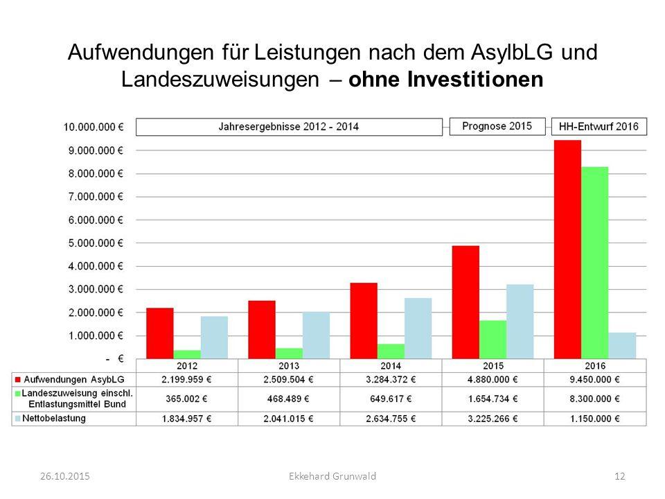 Aufwendungen für Leistungen nach dem AsylbLG und Landeszuweisungen – ohne Investitionen 26.10.201512Ekkehard Grunwald