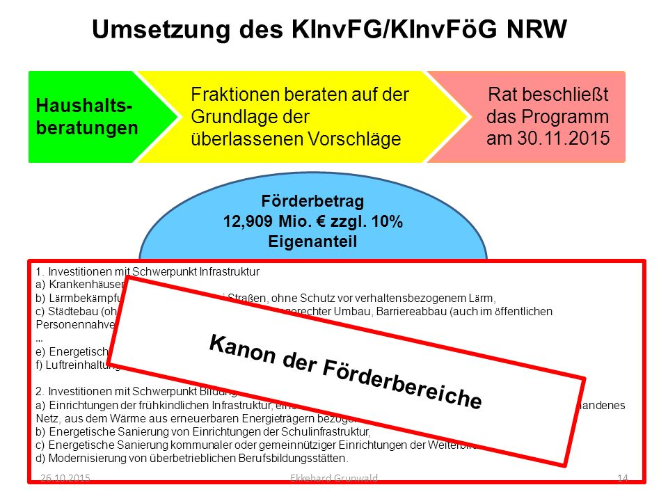 Umsetzung des KInvFG/KInvFöG NRW Haushalts- beratungen Fraktionen beraten auf der Grundlage der überlassenen Vorschläge Förderbetrag 12,909 Mio. € zzg