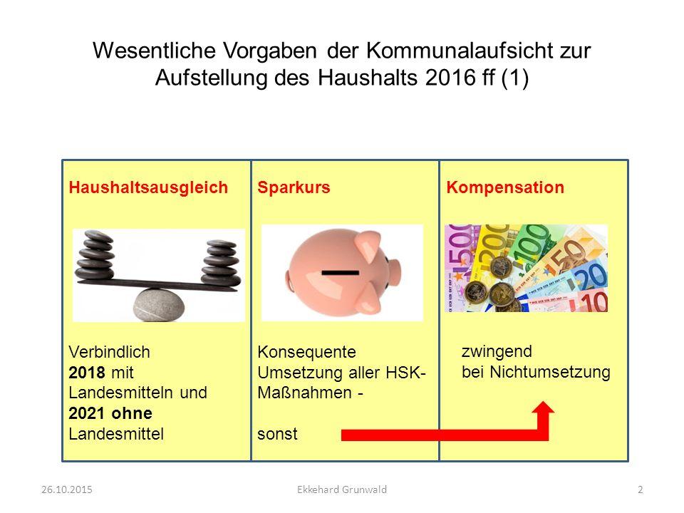 Wesentliche Vorgaben der Kommunalaufsicht zur Aufstellung des Haushalts 2016 ff (1) Haushaltsausgleich Verbindlich 2018 mit Landesmitteln und 2021 ohne Landesmittel Sparkurs Konsequente Umsetzung aller HSK- Maßnahmen - sonst Kompensation zwingend bei Nichtumsetzung 26.10.20152Ekkehard Grunwald