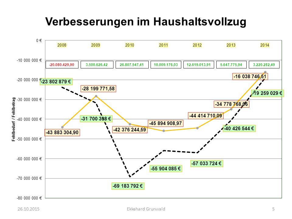 Entwicklung des Eigenkapitals ohne HSP 26.10.20156Ekkehard Grunwald