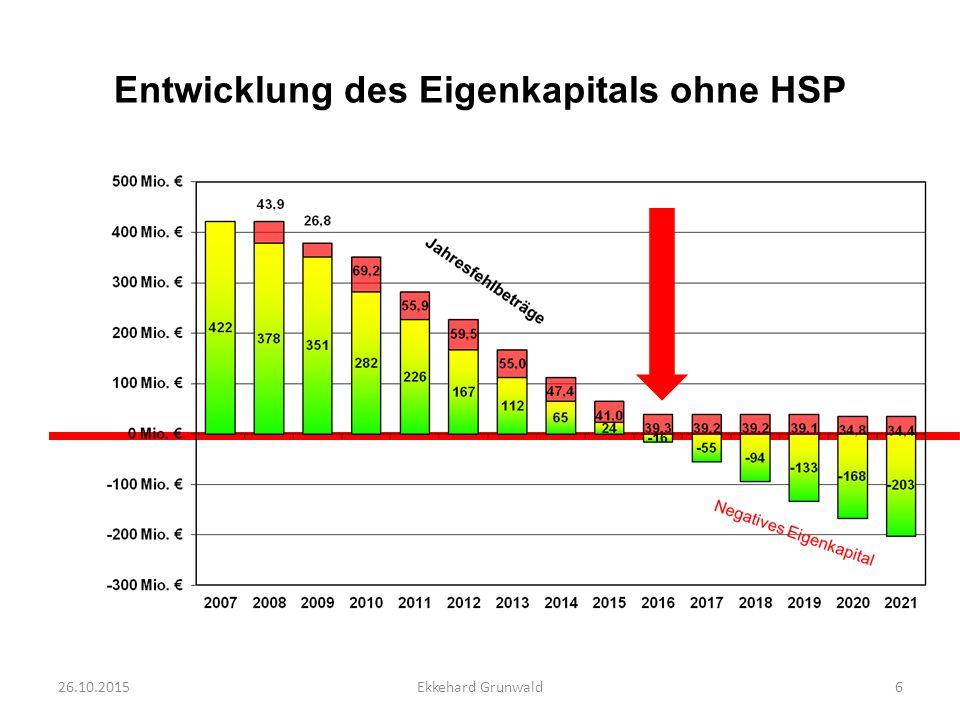 Entwicklung des Eigenkapitals ohne HSP 26.10.20157Ekkehard Grunwald