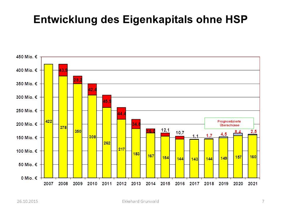 Entwicklung Kreditbedarf Liquiditätskredite Investitionskredite 26.10.20158Ekkehard Grunwald