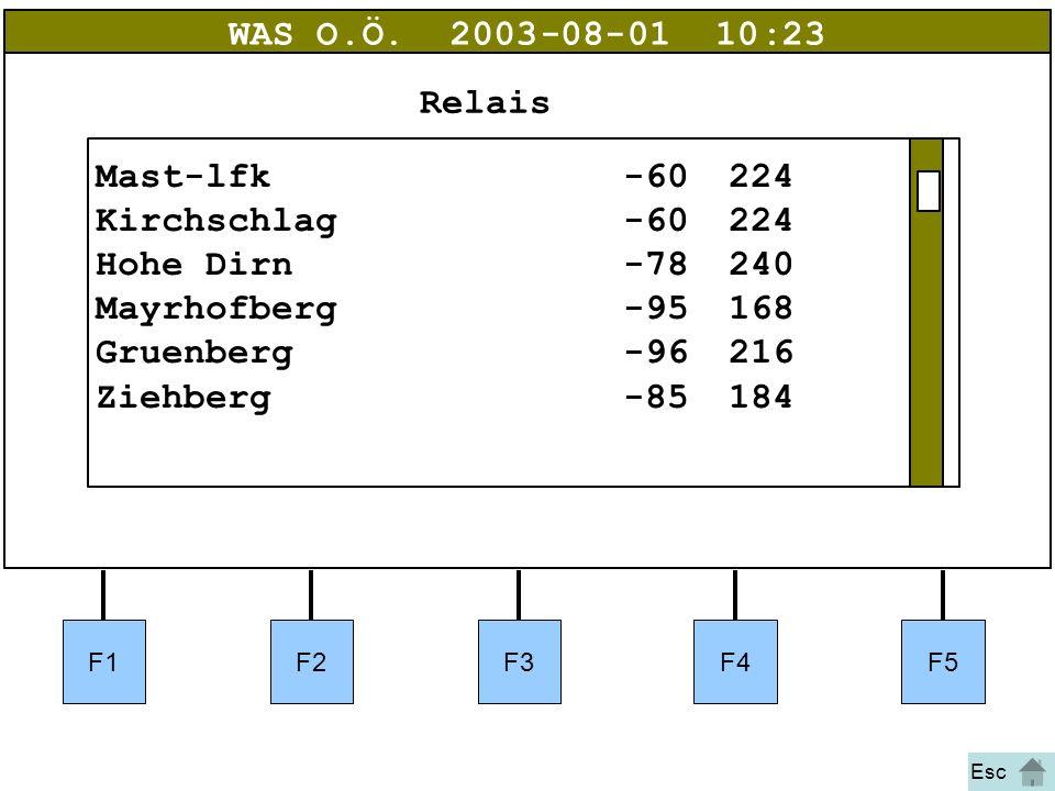 Bild 33 WAS O.Ö.2003-08-01 10:23 Mast-lfk-60224 Kirchschlag-60224 Hohe Dirn-78240 Mayrhofberg-95168 Gruenberg-96216 Ziehberg-85184 Relais F1F2F3F4F5 E