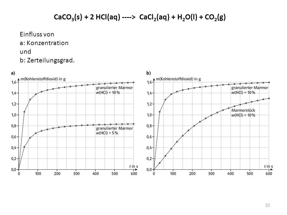 CaCO 3 (s) + 2 HCl(aq) ----> CaCl 2 (aq) + H 2 O(l) + CO 2 (g) Einfluss von a: Konzentration und b: Zerteilungsgrad.