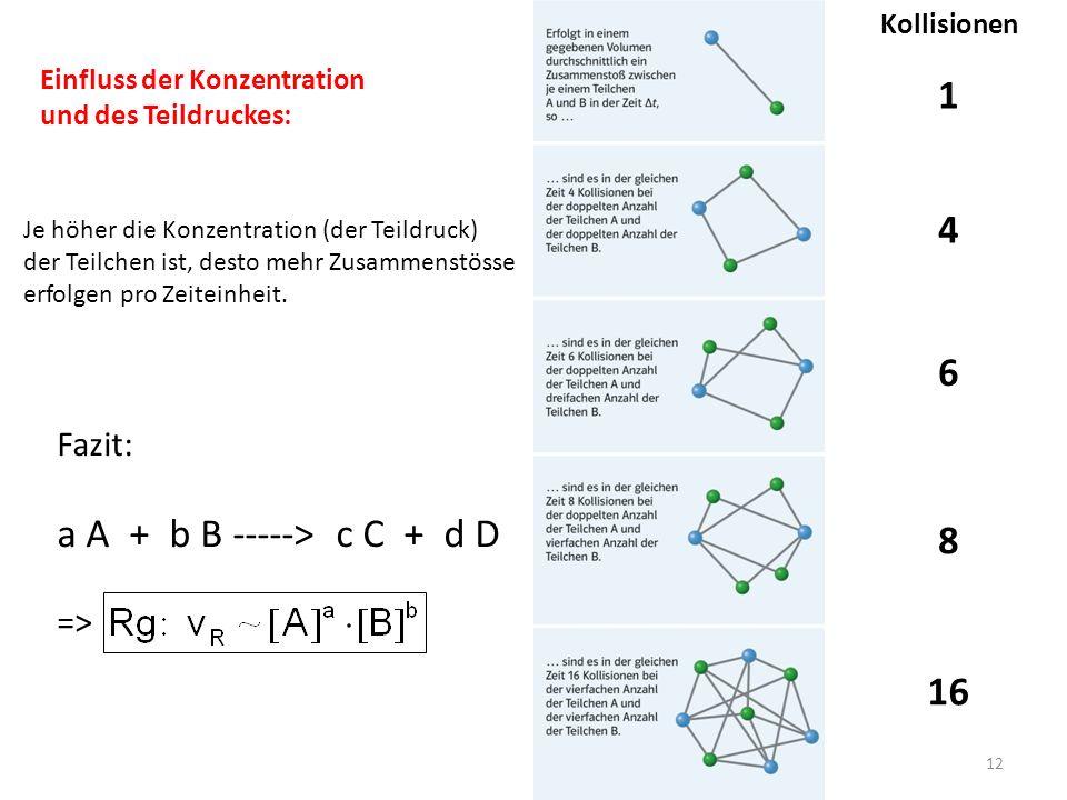 Einfluss der Konzentration und des Teildruckes: Je höher die Konzentration (der Teildruck) der Teilchen ist, desto mehr Zusammenstösse erfolgen pro Zeiteinheit.
