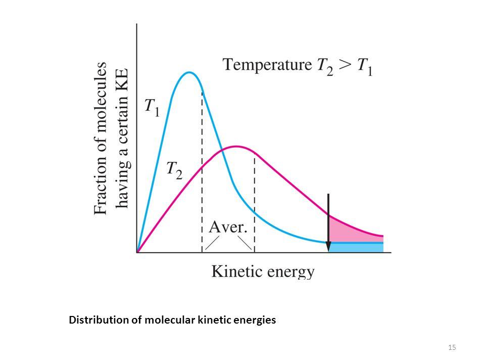 Distribution of molecular kinetic energies 15