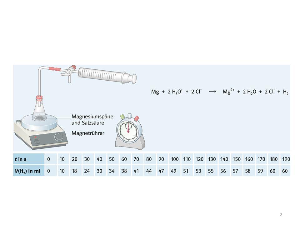 Einfluss der Temperatur: Eine chemische Reaktion geht mit einer Umgruppierung der Atome einher und damit verbunden sind unmittelbar der Bindungsbruch und die Bindungsneuknüpfung.