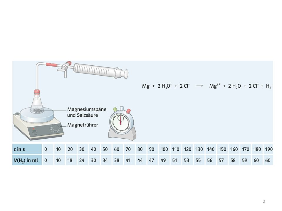 Reaktionskoordinate Energie kJ/mol + + #  R H 80 kJ/mol E A-Hin = 85 kJ/mol E A-Rück = 5 kJ/mol NO + Cl 2 NOCl + Cl E A -Hin.