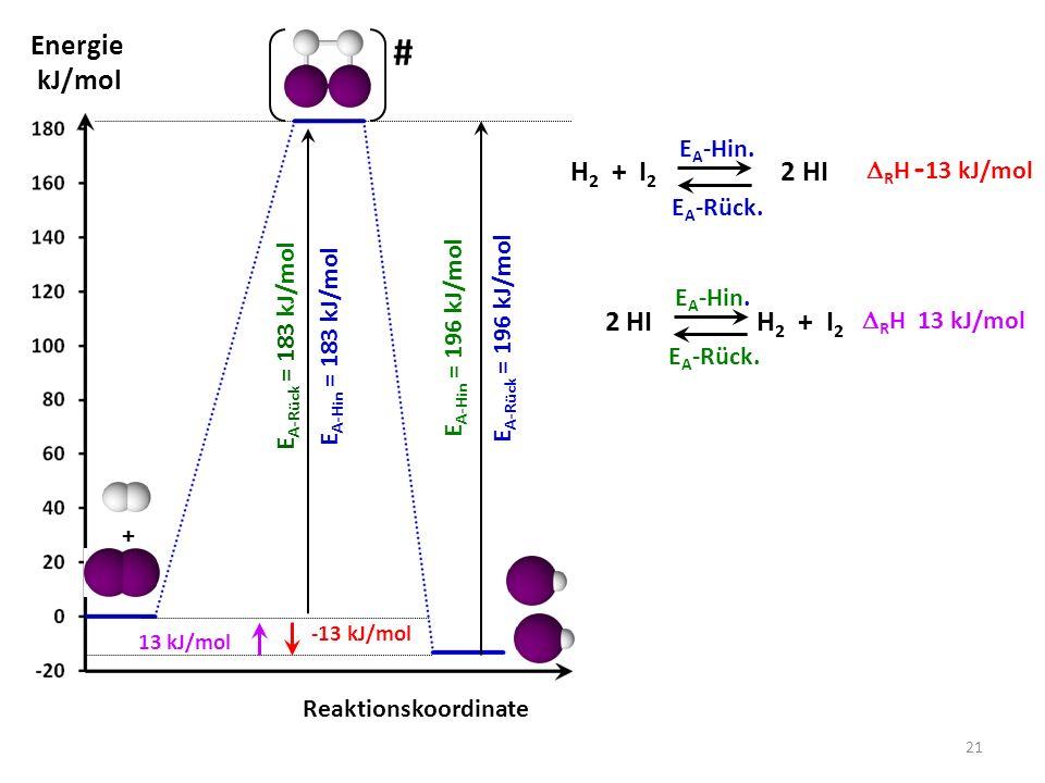 Reaktionskoordinate Energie kJ/mol # + -13 kJ/mol E A-Hin = 183 kJ/mol E A-Rück = 196 kJ/mol H 2 + I 2 2 HI E A -Hin.