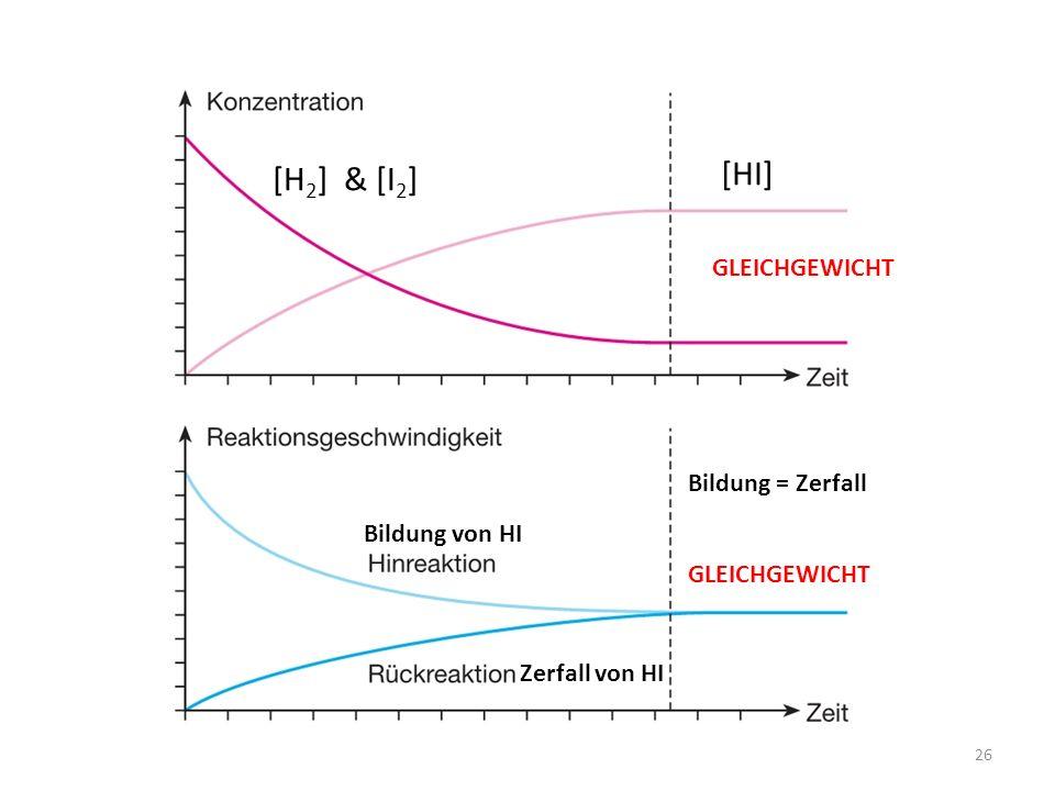 26 [H 2 ] & [I 2 ] [HI] Bildung von HI Zerfall von HI Bildung = Zerfall GLEICHGEWICHT