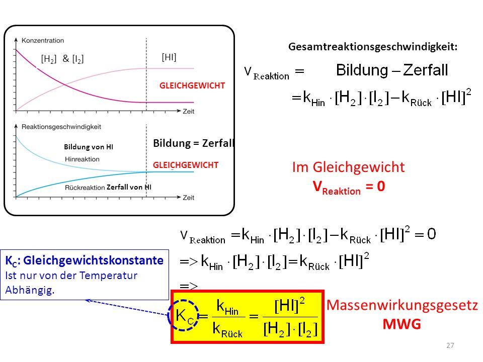 27 Gesamtreaktionsgeschwindigkeit: [H 2 ] & [I 2 ] [HI] Bildung von HI Zerfall von HI Bildung = Zerfall GLEICHGEWICHT Im Gleichgewicht V Reaktion = 0 Massenwirkungsgesetz MWG K C : Gleichgewichtskonstante Ist nur von der Temperatur Abhängig.