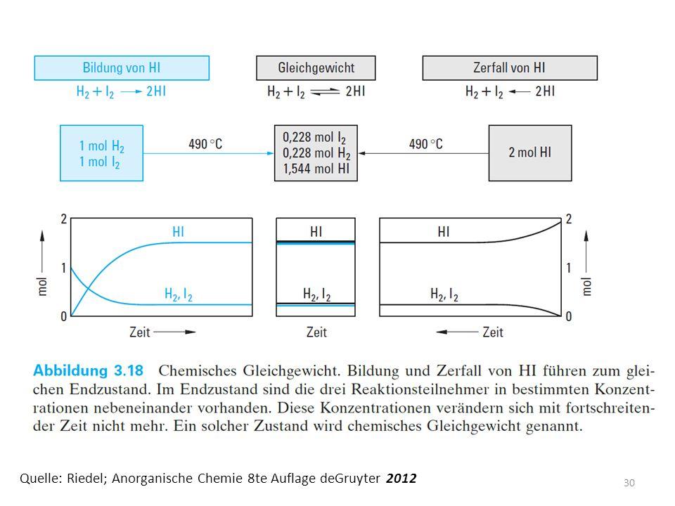 30 Quelle: Riedel; Anorganische Chemie 8te Auflage deGruyter 2012