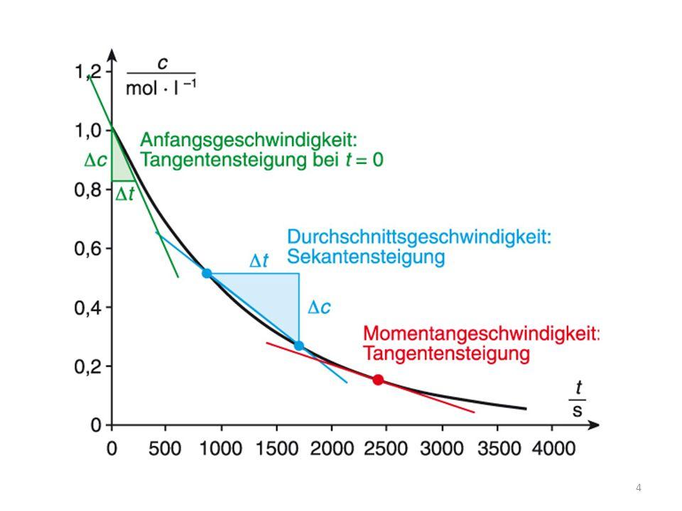 Edukt 1 Edukt 2 Wasser Reaktionslösung vor der Katalysatorzugabe (schematische Teilchendarstellung) 35