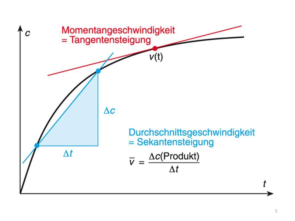 Volumen-Zeit-Diagramm 80.3 mL/min.12.6 mL/min. 2.3 mL/min.