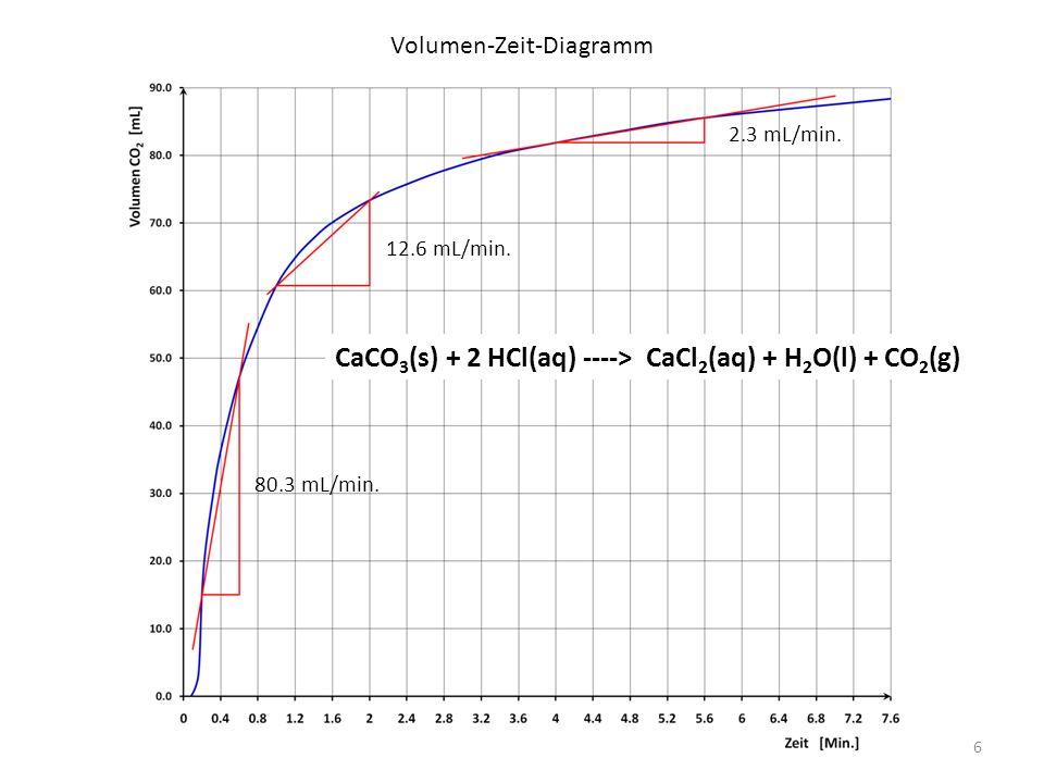 Stoffmenge-Zeit-Diagramm 3.28 mmol/min.0.51 mmol/min.