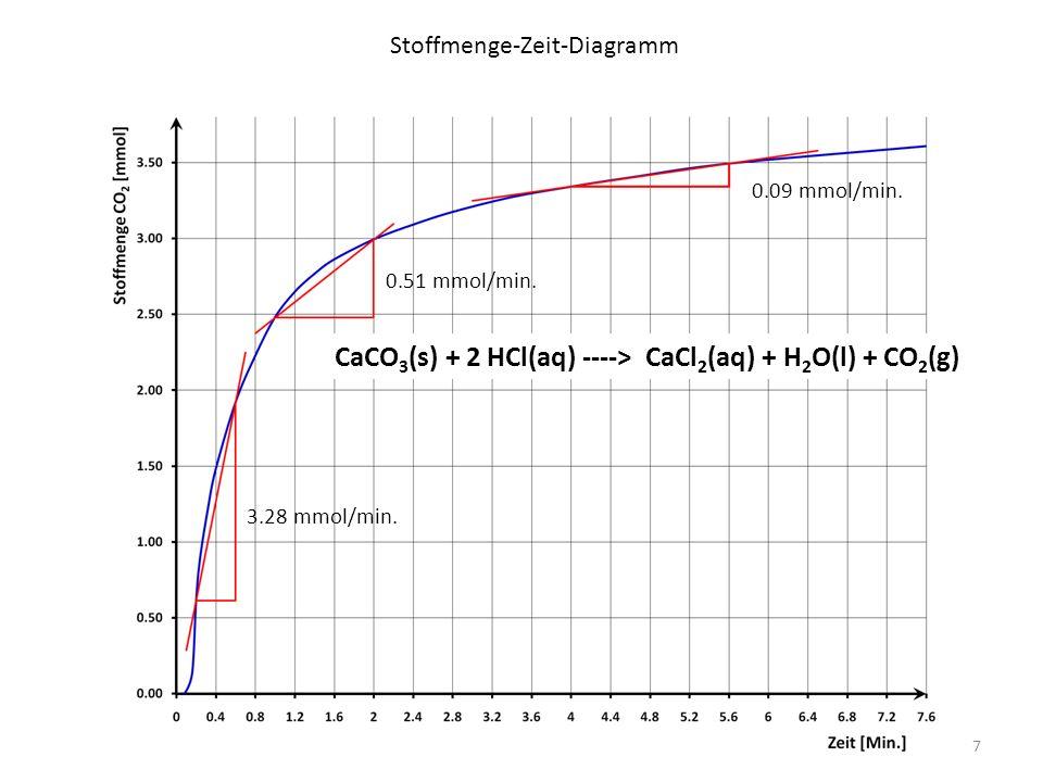 Stoffmenge-Zeit-Diagramm 3.28 mmol/min. 0.51 mmol/min.