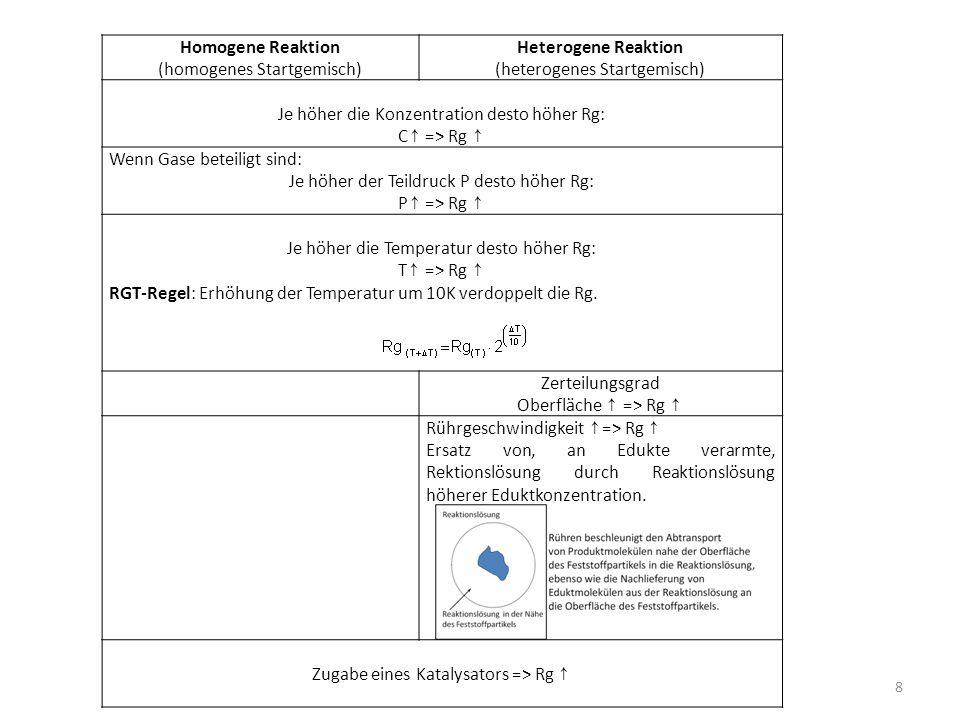 Homogene Reaktion (homogenes Startgemisch) Heterogene Reaktion (heterogenes Startgemisch) Je höher die Konzentration desto höher Rg: C ↑ => Rg ↑ Wenn Gase beteiligt sind: Je höher der Teildruck P desto höher Rg: P ↑ => Rg ↑ Je höher die Temperatur desto höher Rg: T ↑ => Rg ↑ RGT-Regel: Erhöhung der Temperatur um 10K verdoppelt die Rg.