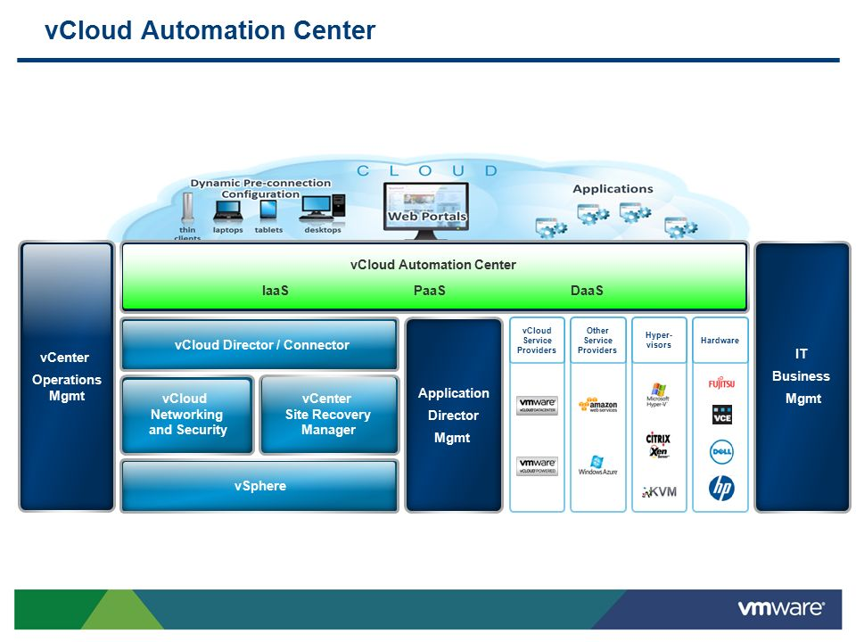 vCenter Operations Mgmt vCloud Automation Center IaaS PaaS DaaS Application Director Mgmt vCloud Director / Connector vCloud Networking and Security vCenter Site Recovery Manager vSphere Hardware vCloud Service Providers Hyper- visors Other Service Providers vCloud Automation Center IT Business Mgmt