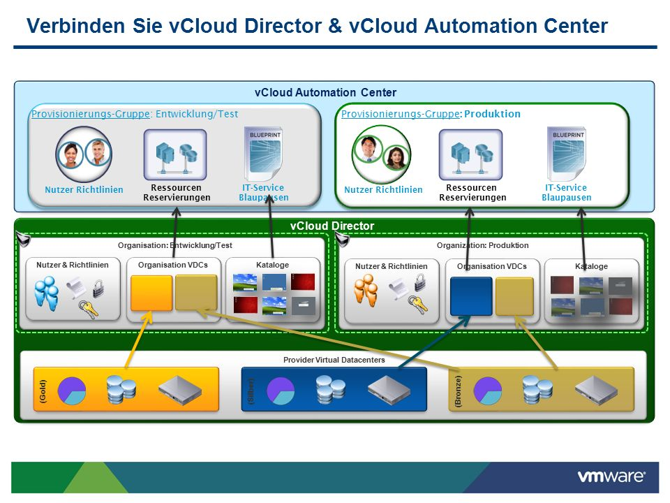 Verbinden Sie vCloud Director & vCloud Automation Center vCloud Director Organisation: Entwicklung/TestOrganization: Produktion Organisation VDCsKatal