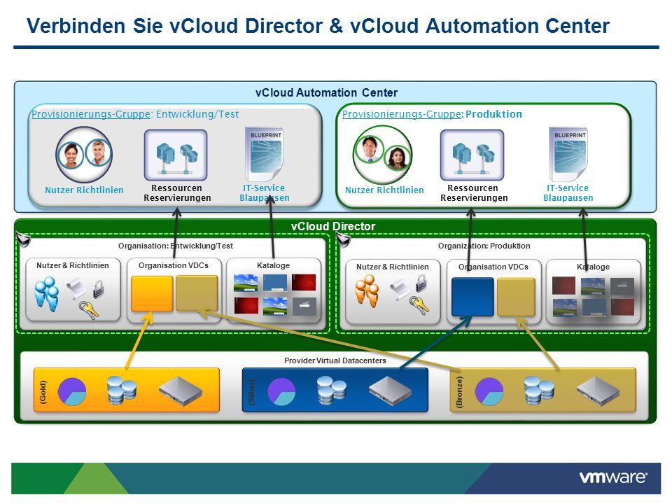 Automatisiertes Provisionieren MorgenHeute Anfrage Bestätigung Einrichten 93% der Anfragen an die IT kann mit einem standardisiertem IT Service Katalog abgefangen werden; 7% verfällt auf reines Server Einrichten