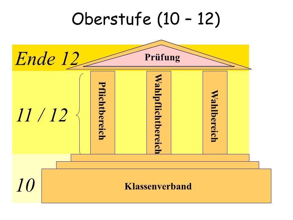 11 / 12 Pflichtbereich Wahlbereich Wahlpflichtbereich Ende 12 Prüfung Klassenverband 10 Oberstufe (10 – 12)
