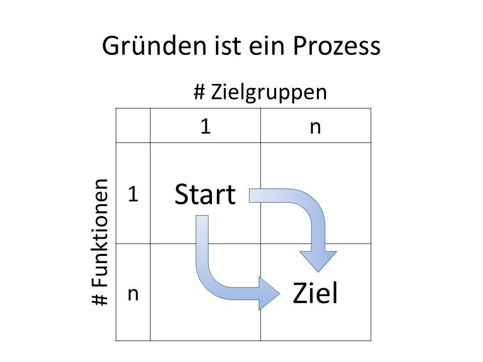 Gründen ist ein Prozess # Zielgruppen 1n # Funktionen 1 Start n Ziel