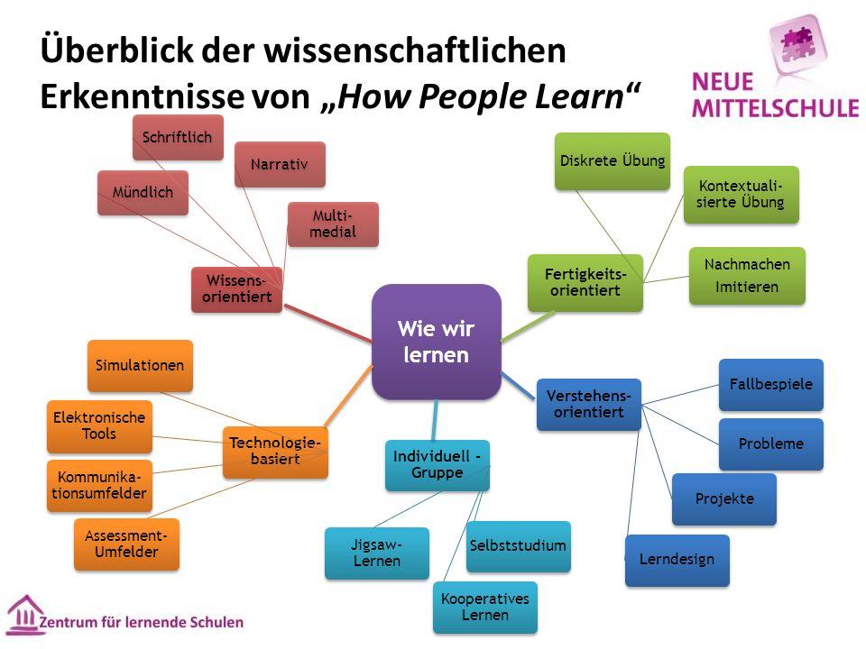 """Überblick der wissenschaftlichen Erkenntnisse von """"How People Learn Wie wir lernen"""