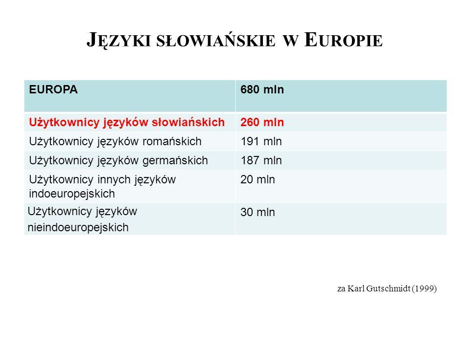 J ĘZYKI SŁOWIAŃSKIE W E UROPIE EUROPA680 mln Użytkownicy języków słowiańskich260 mln Użytkownicy języków romańskich191 mln Użytkownicy języków germańs