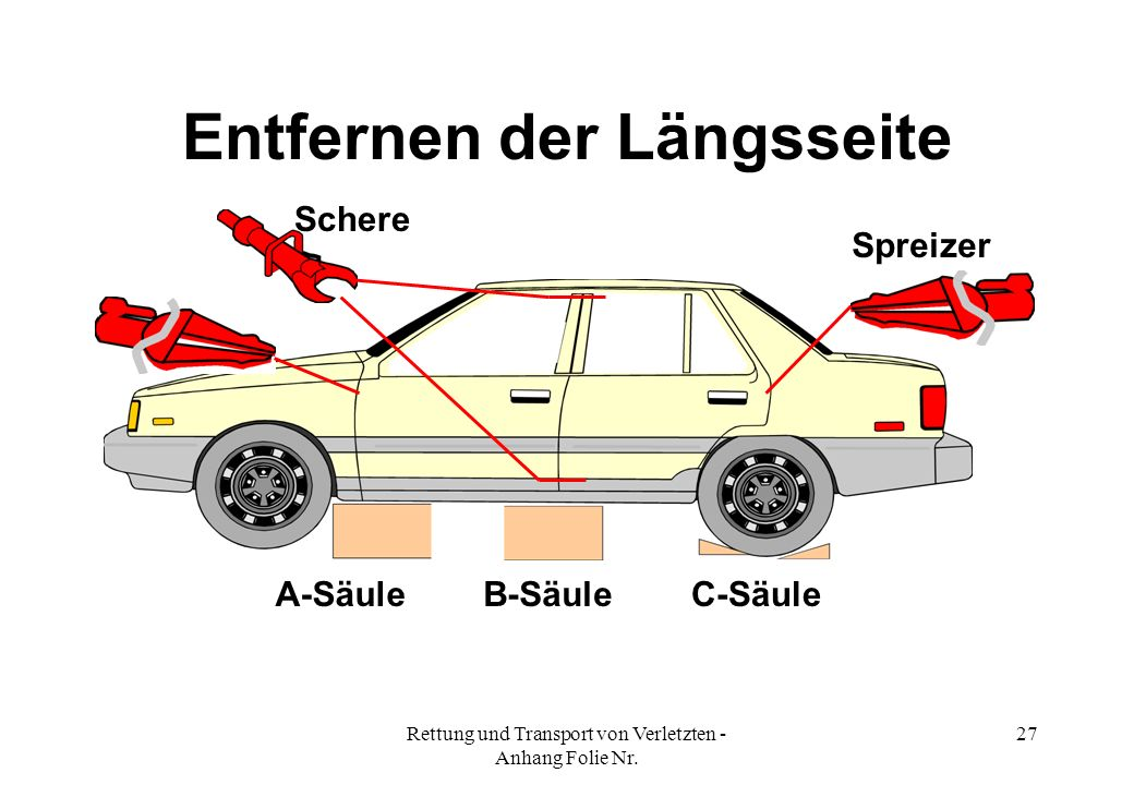 Rettung und Transport von Verletzten - Anhang Folie Nr. 27 Entfernen der Längsseite A-SäuleB-SäuleC-Säule Spreizer Schere