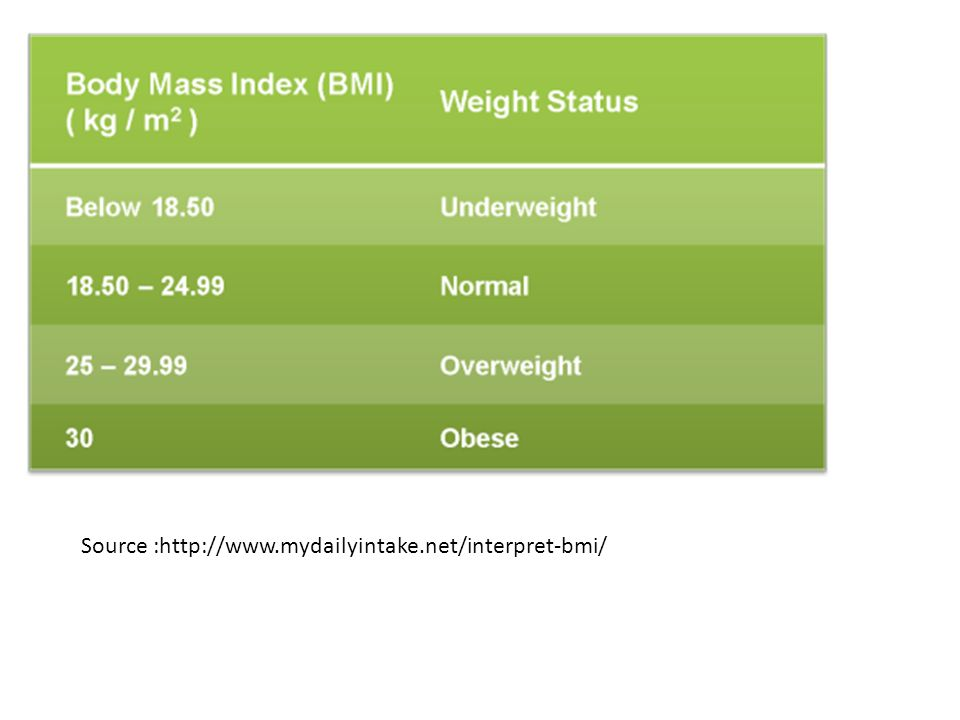 Source :http://www.mydailyintake.net/interpret-bmi/