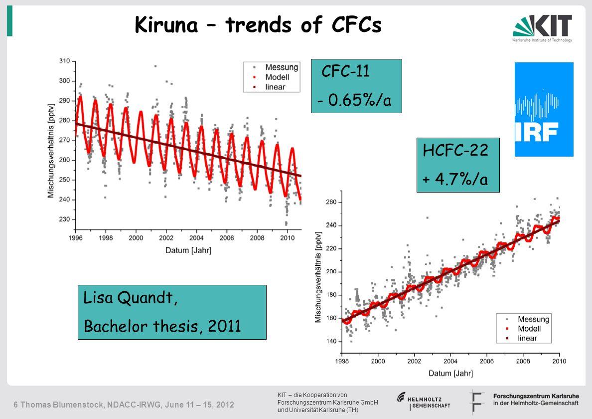 KIT – die Kooperation von Forschungszentrum Karlsruhe GmbH und Universität Karlsruhe (TH) 6 Thomas Blumenstock, NDACC-IRWG, June 11 – 15, 2012 Kiruna – trends of CFCs CFC-11 - 0.65%/a Lisa Quandt, Bachelor thesis, 2011 HCFC-22 + 4.7%/a