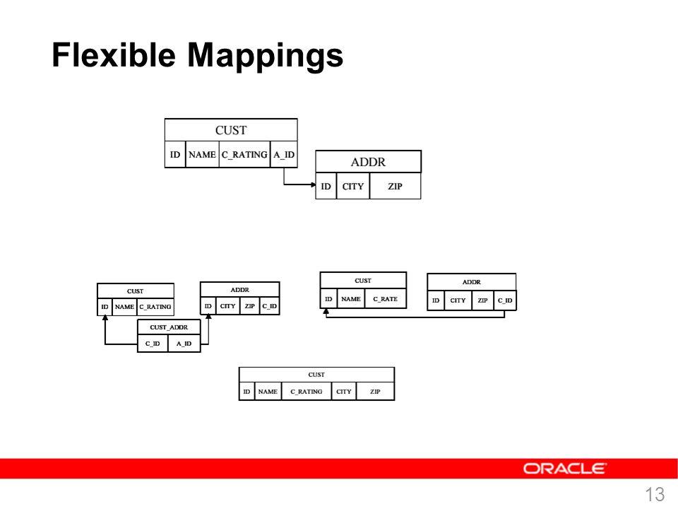 12 TopLink Mapping Workbench – erstellt die Meta-Daten  Mit der TopLink Mapping Workbench erzeugen Sie die Meta- Daten