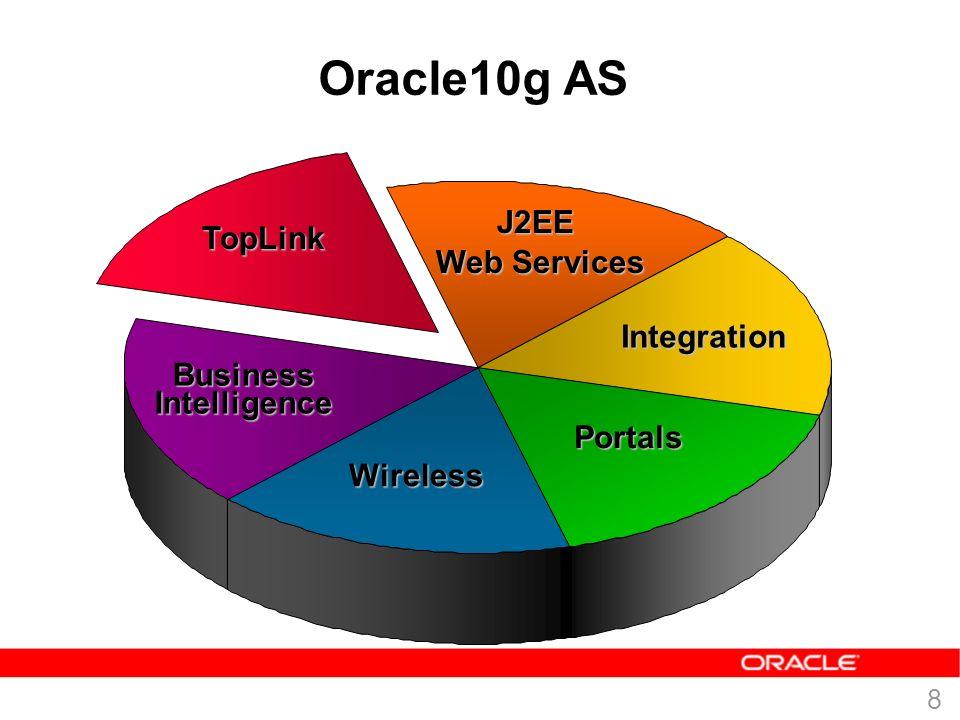 7 Wo passt TopLink hinein? Überall!  TopLink integriert sich in jede Java-Architektur – Java Objekte – Entity Beans  BMP für jeden J2EE kompatiblen