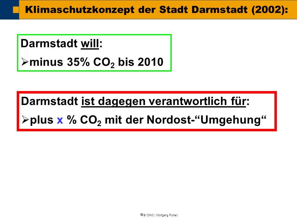  BI ONO ( Wolfgang Pütter) Klimaschutzkonzept der Stadt Darmstadt (2002): Darmstadt will:  minus 35% CO 2 bis 2010 Darmstadt ist dagegen verantwortl