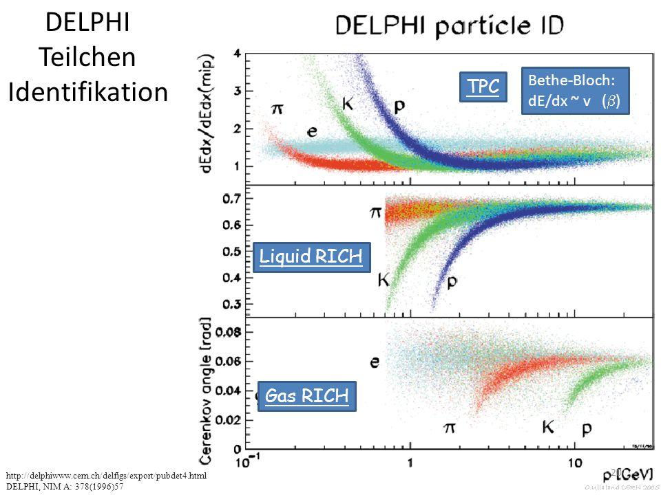 http://delphiwww.cern.ch/delfigs/export/pubdet4.html DELPHI, NIM A: 378(1996)57 TPC DELPHI Teilchen Identifikation Liquid RICH Gas RICH Bethe-Bloch: dE/dx ~ v (  ) 20