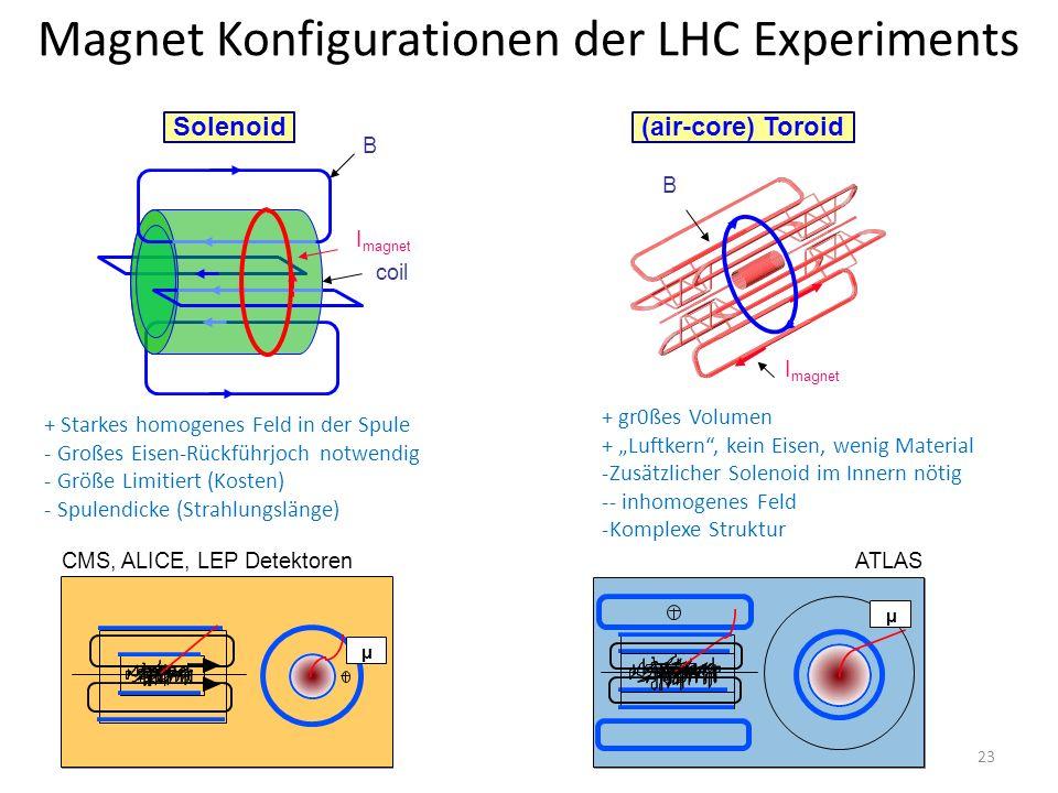 """Magnet Konfigurationen der LHC Experiments I magnet B coil I magnet B Solenoid (air-core) Toroid CMS, ALICE, LEP DetektorenATLAS + Starkes homogenes Feld in der Spule - Großes Eisen-Rückführjoch notwendig - Größe Limitiert (Kosten) - Spulendicke (Strahlungslänge) + gr0ßes Volumen + """"Luftkern , kein Eisen, wenig Material -Zusätzlicher Solenoid im Innern nötig -- inhomogenes Feld -Komplexe Struktur 23"""