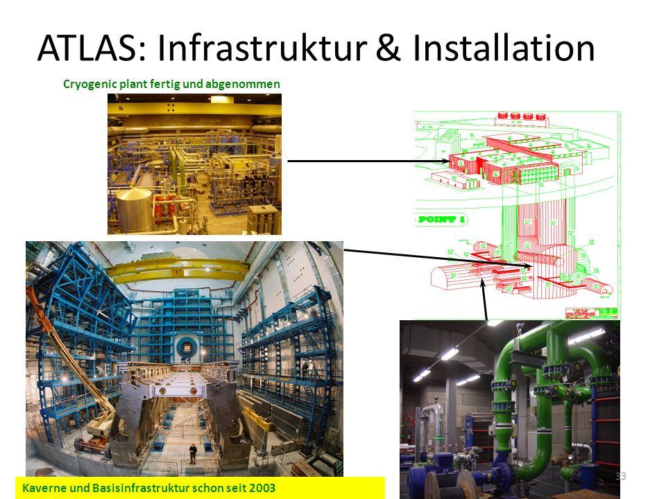 ATLAS: Infrastruktur & Installation Cryogenic plant fertig und abgenommen Kaverne und Basisinfrastruktur schon seit 2003 33