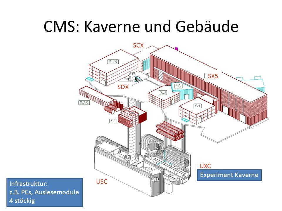 35 CMS: Kaverne und Gebäude SDX SX5 USC UXC SCX Experiment Kaverne Infrastruktur: z.B.